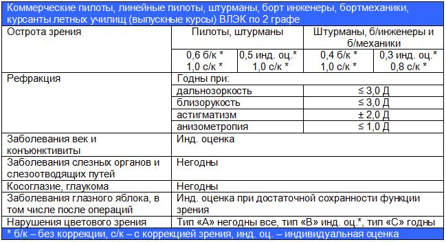 Требования ВЛЭК по зрению по графе 2