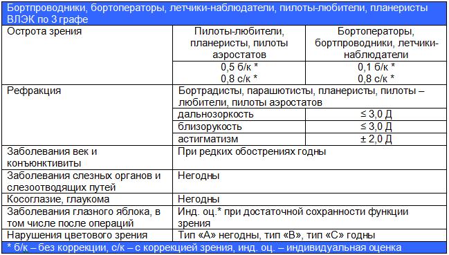 Требования ВЛЭК по зрению по графе 3