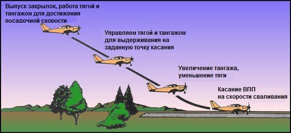 Техника выполнения короткой посадки на легком самолете
