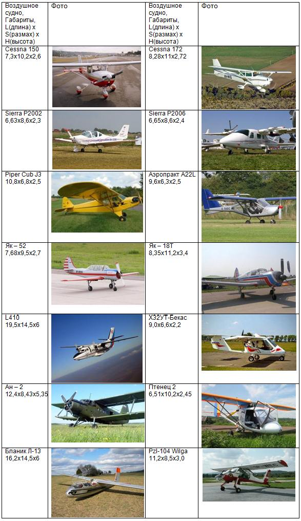 Габаритные размеры некоторых самолетов