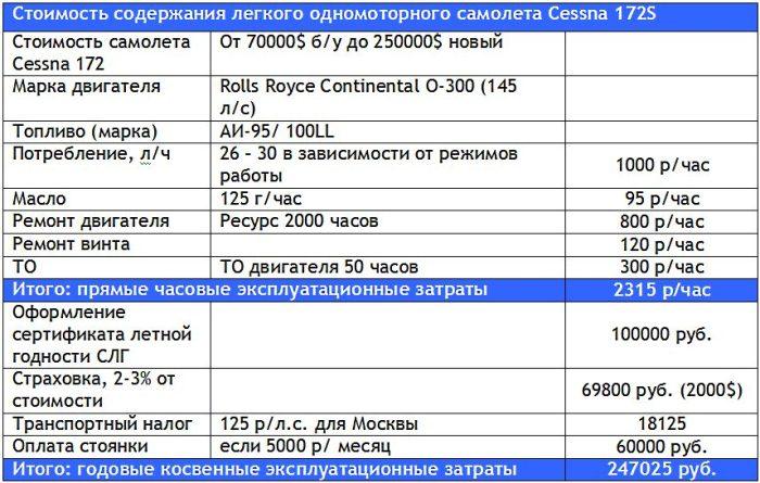 Затраты на содержание легкого самолета Cessna 172S