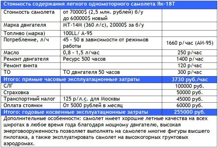 Затраты на содержание самолета Як-18Т
