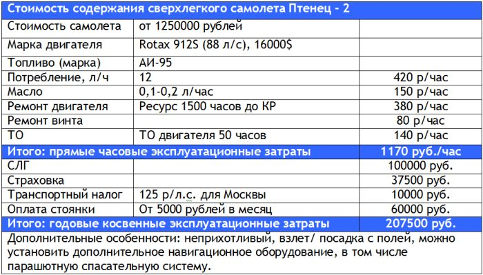 Стоимость содержания легкого самолета Птенец-2