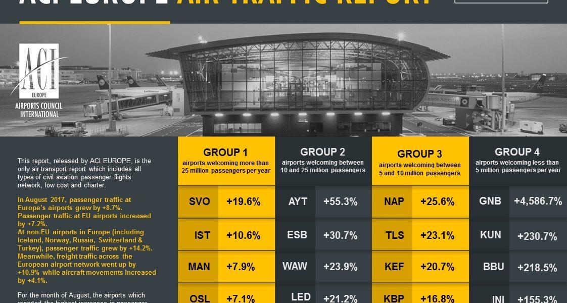 Показалтели авиаперевозок в Европе за август 2017