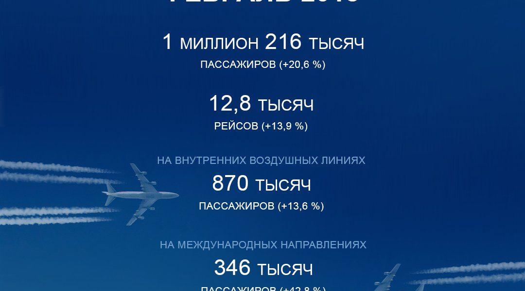 Пассажиропоток аэропорта Внуково в феврале вырос по сравнению с прошлым годом на 20,6